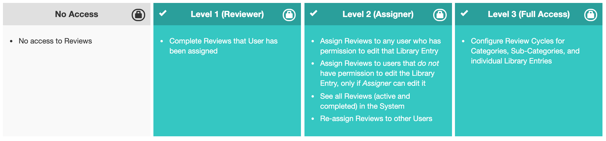 A screenshot of Loopio permissions for Reviews