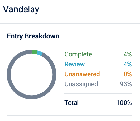 A_screenshot_of_the_Project_Dashboard_Entry_Breakdown_chart.png